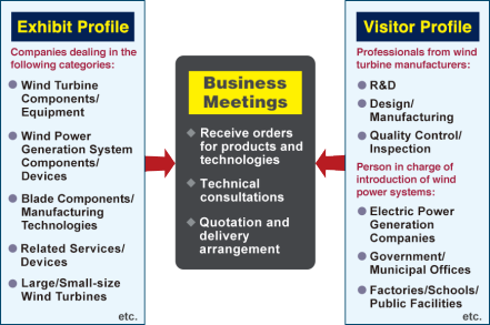 Exhibit Profile: Companies dealing in - Wind Turbine Components/Equipment, Wind Power Generation System Components/Devices, Blade Components/Manufacturing Technologies, Related Services/Devices, Large/Small-size Wind Turbines, etc. Visitor Profile: Professionals from wind turbine manufacturers - R&D, Design/Manufacturing, Quality Control/Inspection. Person in charge from - Electric Power Generation Companies, Government/Municipal Offices, Factories/Schools/Public Facilities, etc.